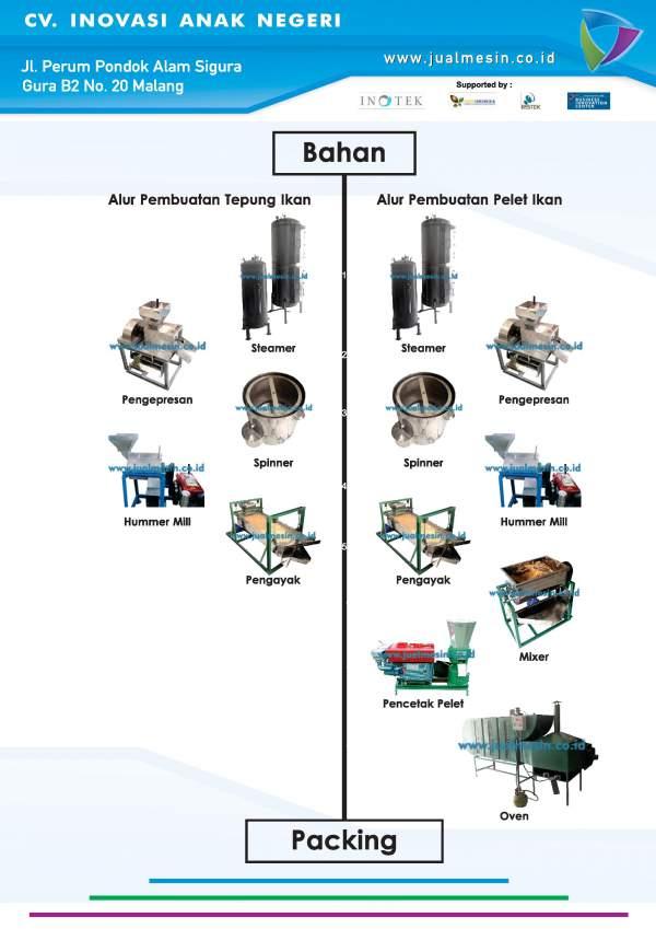 Paket Mesin Tepung dan Pelet Ikan-page-009